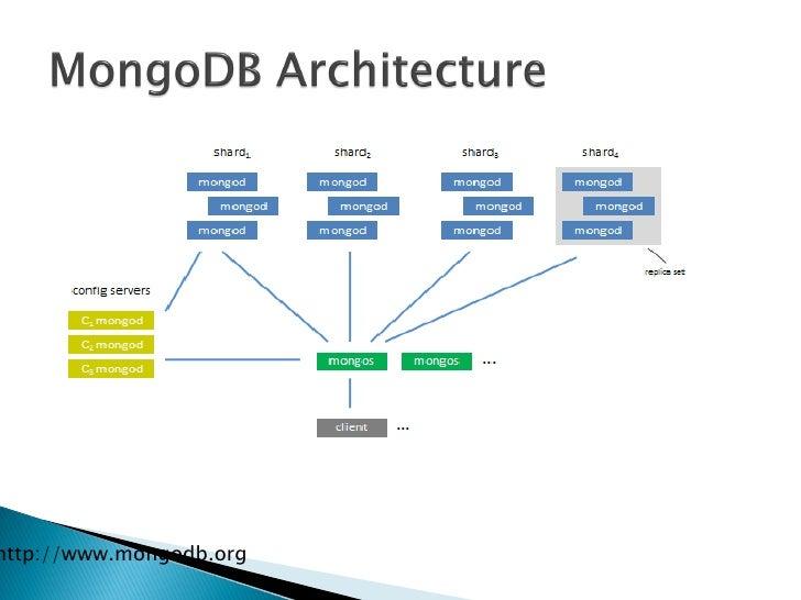 mongodb mapreduce business intelligence