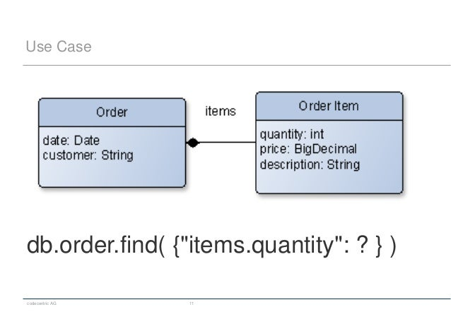 """codecentric AG 11 Use Case db.order.find( {""""items.quantity"""": ? } )"""