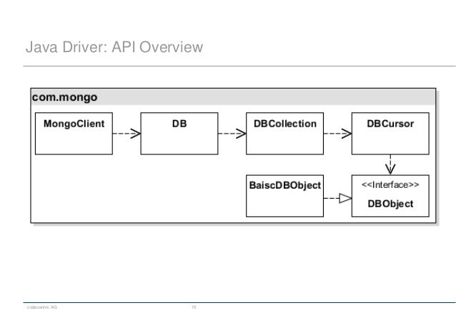 codecentric AG 15 Java Driver: API Overview