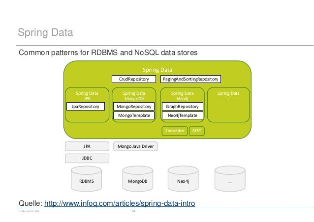 codecentric AG 24 Spring Data Common patterns for RDBMS and NoSQL data stores Spring Data RDBMS MongoDB Neo4j … Spring Dat...