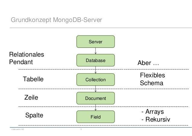 codecentric AG 5 Grundkonzept MongoDB-Server Server Database Collection Document Field Tabelle Zeile Spalte Relationales P...