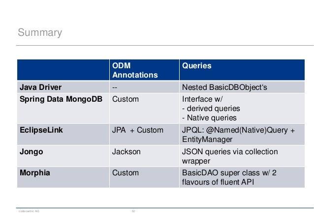 codecentric AG 52 Summary ODM Annotations Queries Java Driver -- Nested BasicDBObject's Spring Data MongoDB Custom Interfa...