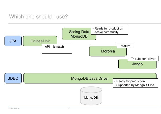 codecentric AG 53 Which one should I use? EclipseLink Spring Data MongoDB MongoDB Java Driver Morphia JPA JDBC MongoDB Jon...