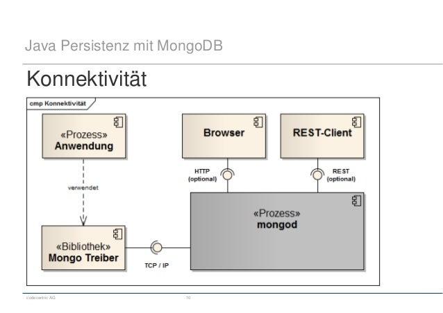 codecentric AG 10 Java Persistenz mit MongoDB Konnektivität