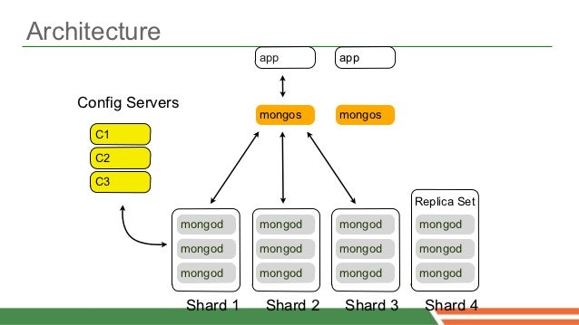 The Spring Data MongoDB Project