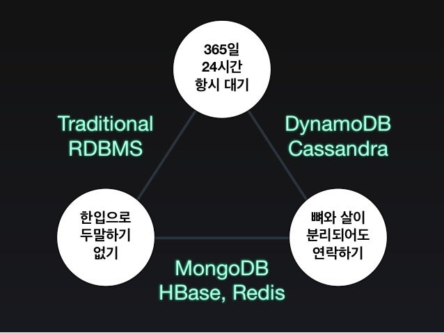 AAvailability CConsistency PPartition Tolerance Traditional RDBMS MongoDB HBase, Redis DynamoDB Cassandra