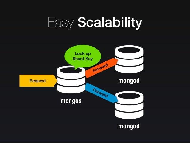 Easy Scalability •문서의 특정 필드를 Shard key 로 지정. •N 대의 shard 에 데이터를 분산 저장. •조회나 통계 명령어를 경우에 따라 각 shard 에서 나눠서 실행 가능.