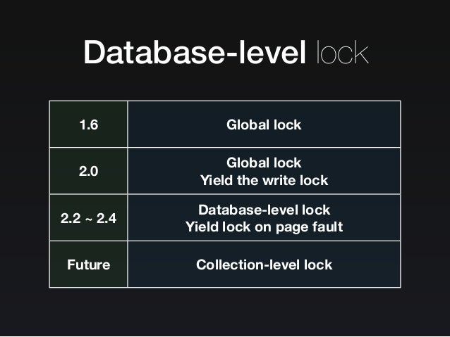 Yield lock on page fault •http://blog.serverdensity.com/goodbye- global-lock-mongodb-2-0-vs-2-2/