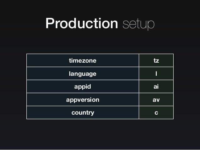 Production setup App ID 64 bytes Event ID 16 bytes Payload ~350 bytes