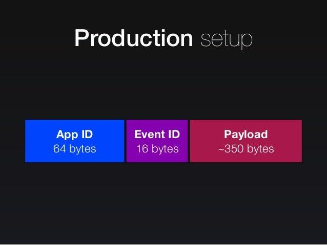Production setup Datetime 8 bytes Datetime 8 bytes Datetime 8 bytes Timezone 6 bytes Language 2 bytes Country 2 bytes