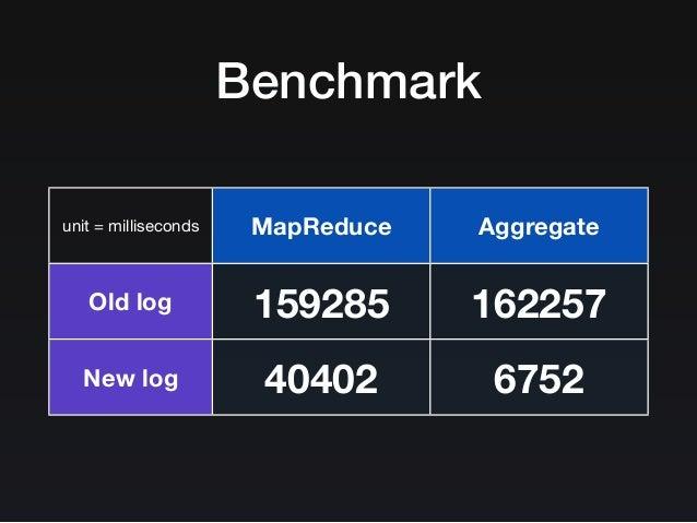 The MongoDB Strikes Back / MongoDB 의 역습 Slide 88