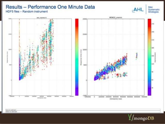 MongoDB Tick Data Presentation