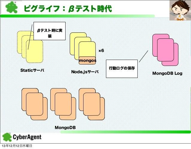 ピグライフ:βテスト時代 βテスト時に実 装  6 mongos Staticサーバ  Node.jsサーバ  MongoDB  13年12月12日木曜日  行動ログの保存 MongoDB Log