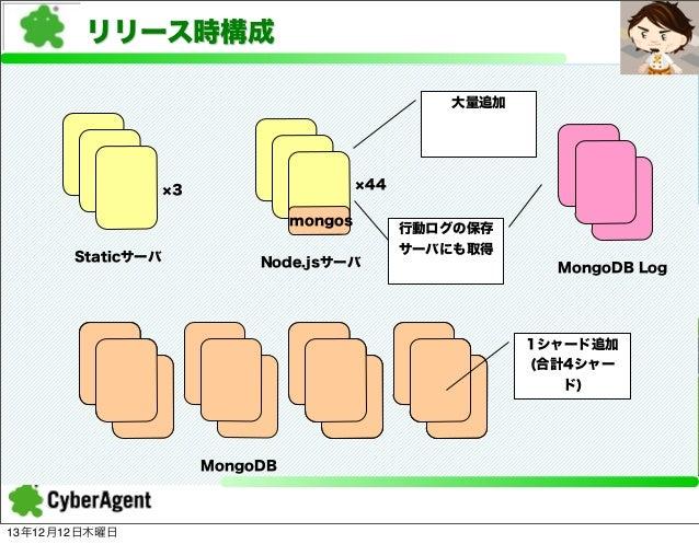 リリース時構成 大量追加  44  3 mongos Staticサーバ  Node.jsサーバ  行動ログの保存 サーバにも取得 MongoDB Log  1シャード追加 (合計4シャー ド)  MongoDB  13年12月12日木曜日