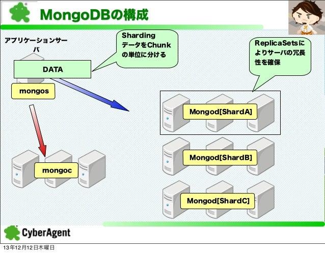 MongoDBの構成 アプリケーションサー バ  Sharding データをChunk の単位に分ける  ReplicaSetsに よりサーバの冗長 性を確保  DATA mongos Mongod[ShardA]  Mongod[ShardB...