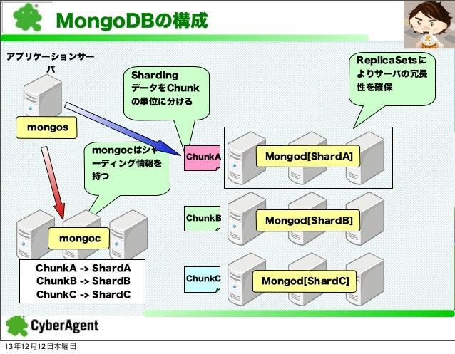 MongoDBの構成 アプリケーションサー バ  ReplicaSetsに よりサーバの冗長 性を確保  Sharding データをChunk の単位に分ける  mongos mongocはシャ ーディング情報を 持つ  ChunkA  Mon...