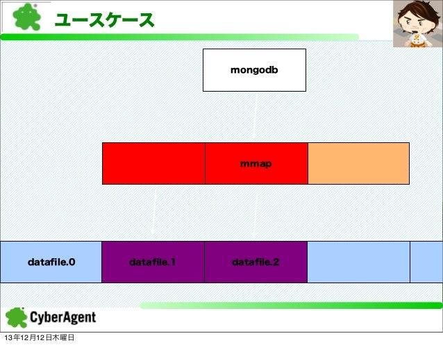 ユースケース mongodb  mmap  datafile.0  13年12月12日木曜日  datafile.1  datafile.2 mmap
