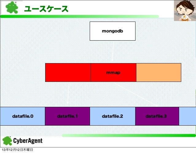 ユースケース mongodb  mmap  datafile.0  13年12月12日木曜日  datafile.1  datafile.2 mmap  datafile.3