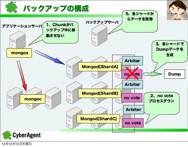 バックアップの構成 アプリケーションサーバ  1、Chunkがバ ックアップ中に移 動させない  バックアップサーバ  5,各シャードか らデータを取得  3,各シャードで Dumpデータを 生成  mongos Arbiter Mongod[...