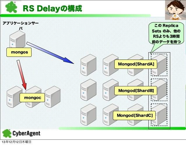 RS Delayの構成 アプリケーションサー バ  この Replica Sets のみ、他の RSよりも3時間 前のデータを持つ  mongos Mongod[ShardA]  Mongod[ShardB] mongoc  Mongod[Sh...