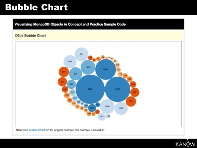 Visualizing mongodb in objects in concept and practice 23 bubble chart ccuart Image collections