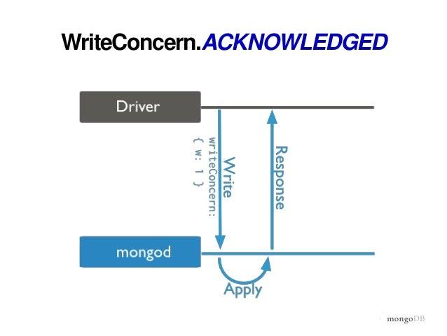 WriteConcern.UNACKNOWLEDGED