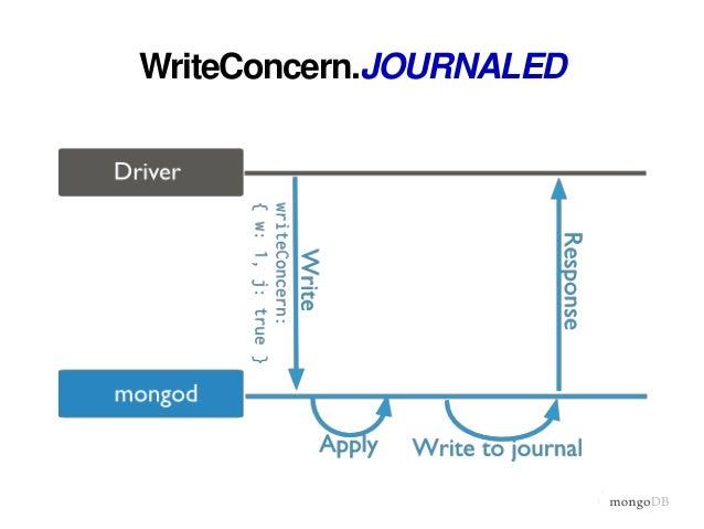 WriteConcern.REPLICA_ACKNOWLEDGED