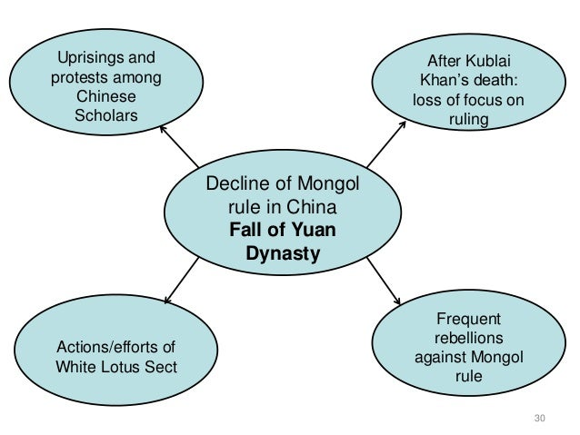 The fall of the mongolian empire