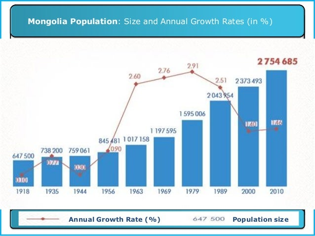 Mongolia 2010 Population Census Main Findings