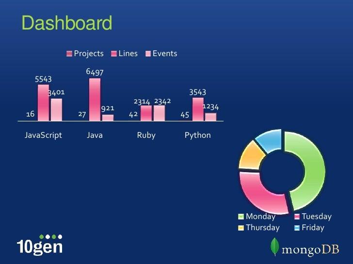 Realtime Analytics with MongoDB Counters (mongonyc 2012)
