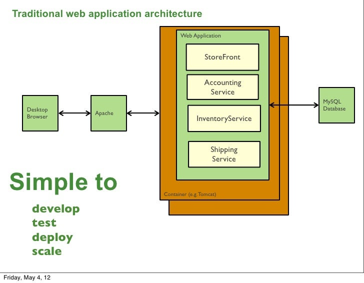 Traditional Web Application Architecture Web