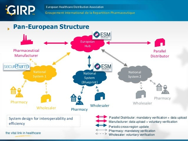 Medicines Verification Systems in Europe – a perspective from wholesa…