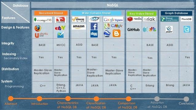 NoSQL Database: Classification, Characteristics and Comparison