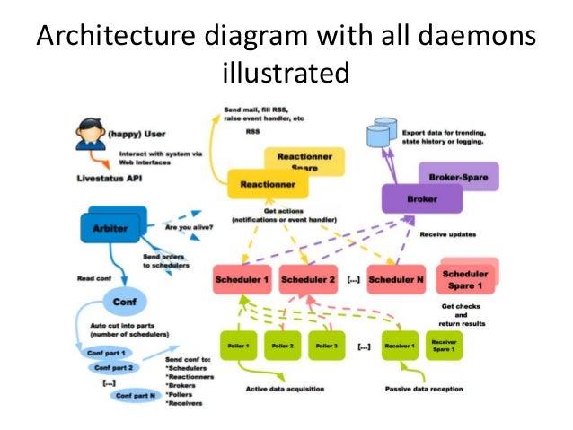 Shinken daemon roles • Arbiter – 設定ファイル読み込む+可用性のためのデーモン。マスターが死ん だらスペアに再ルーティングなどするらしい。 • Scheduler – PollerやReactionnerをチェッ...