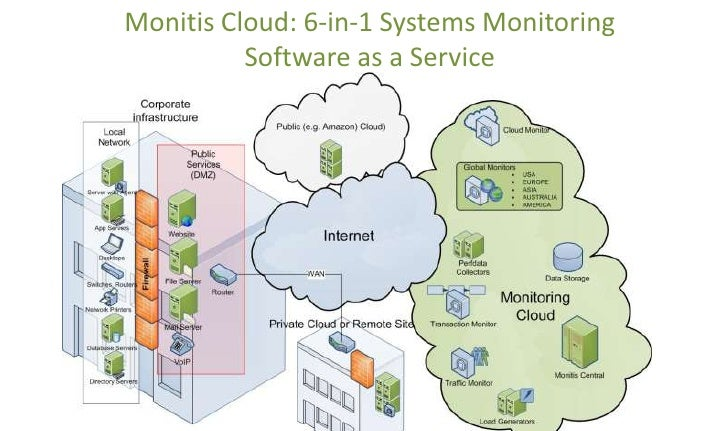 Monitis Cloud: 6-in-1 Systems Monitoring Software as a Service<br />
