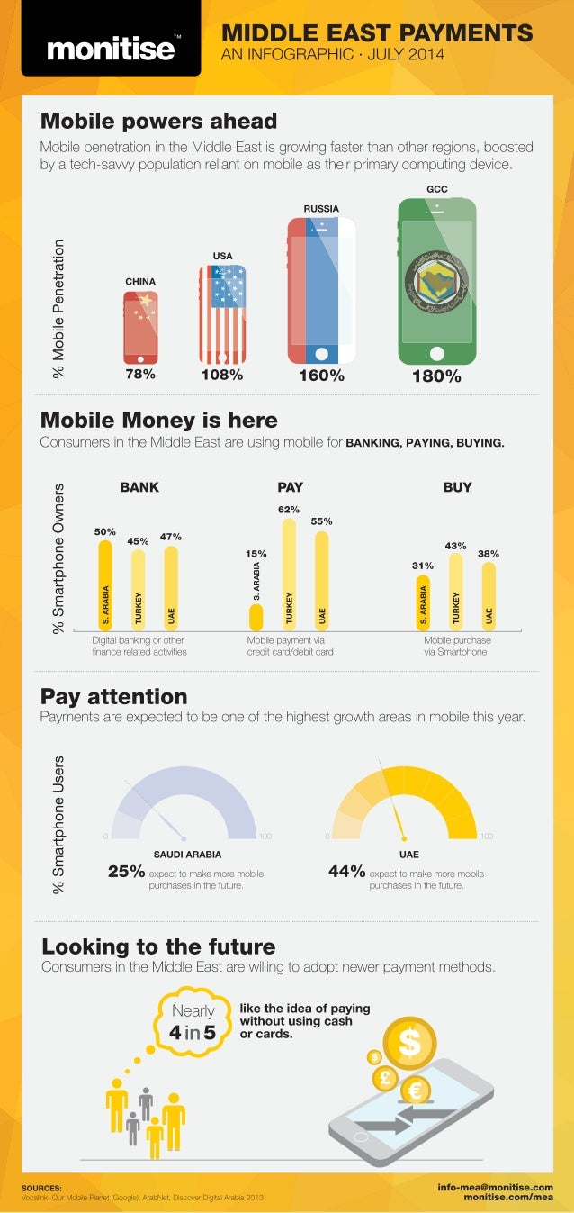 #mPayment: The Middle East Opportunity [INFOGRAPHIC]