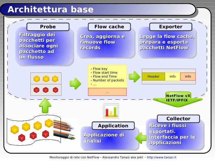 Monitoraggio di rete con netflow e s c07 for Software di progettazione di architettura domestica