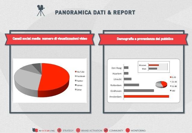 PANORAMICA DATI & REPORT Canali social media numero di visualizzazioni video   Demografia e provenienza del pubblico    ...