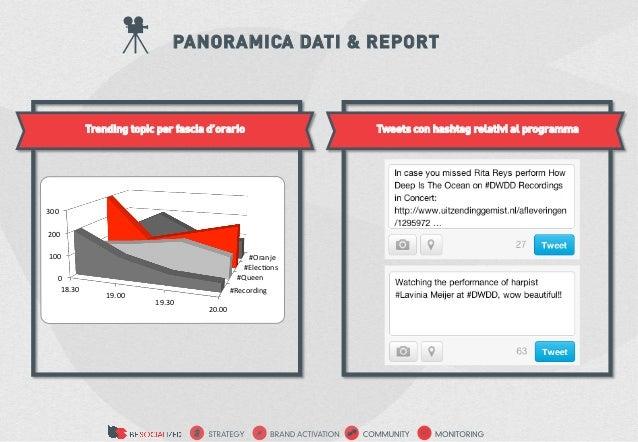 PANORAMICA DATI & REPORT                  Trending topic per fascia d'orario                         Tweets con hashtag re...