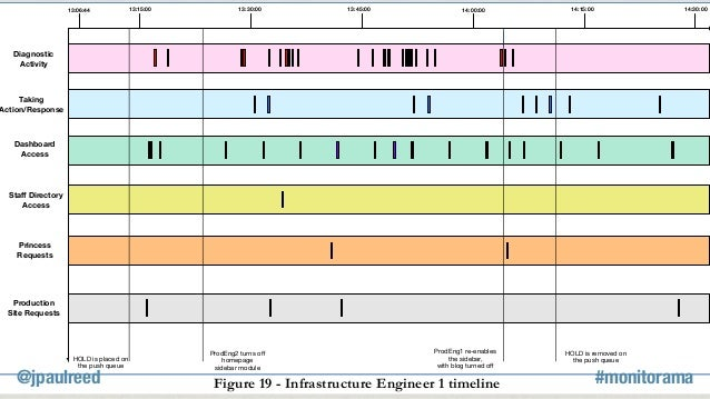 Figure 19 - Infrastructure Engineer 1 timeline Diagnostic Activity Taking Action/Response HOLD is placed on the push queue...