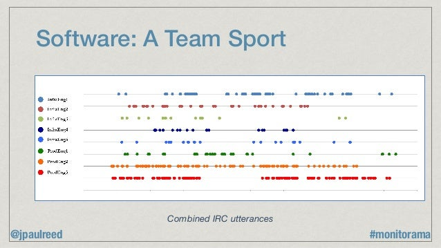 Software: A Team Sport 38 Figure 8 - Timeline view of utterances in IRC, by participant Combined IRC utterances @jpaulreed...