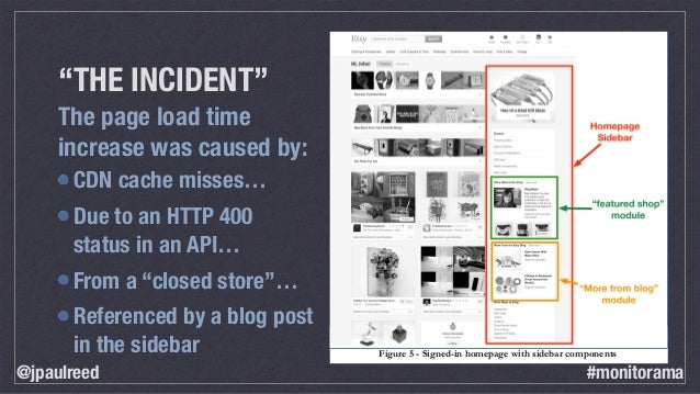 """""""THE INCIDENT"""" The page load time increase was caused by: Figure 5 - Signed-in homepage with sidebar components CDN cache ..."""