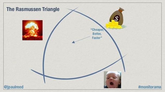 """Cheaper, Better, Faster"" The Rasmussen Triangle @jpaulreed #monitorama"