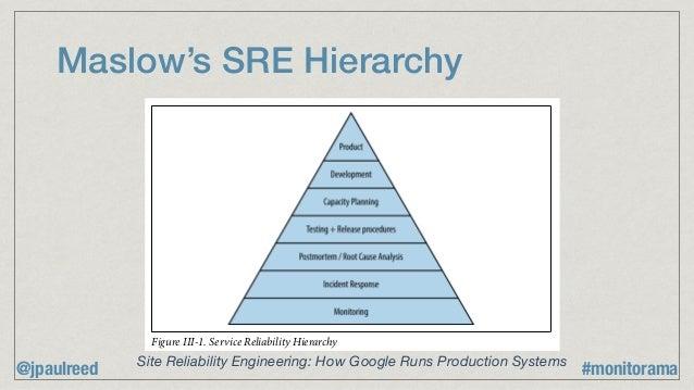 Maslow's SRE Hierarchy Figure III-1. Service Reliability Hierarchy Monitoring Site Reliability Engineering: How Google Run...