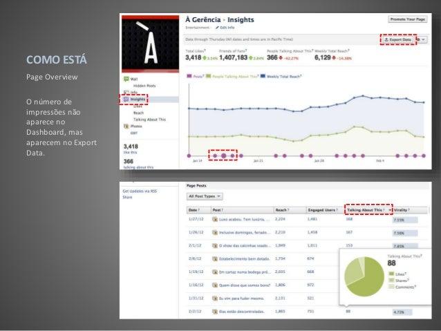 COMO ESTÁ Page Overview O número de impressões não aparece no Dashboard, mas aparecem no Export Data.