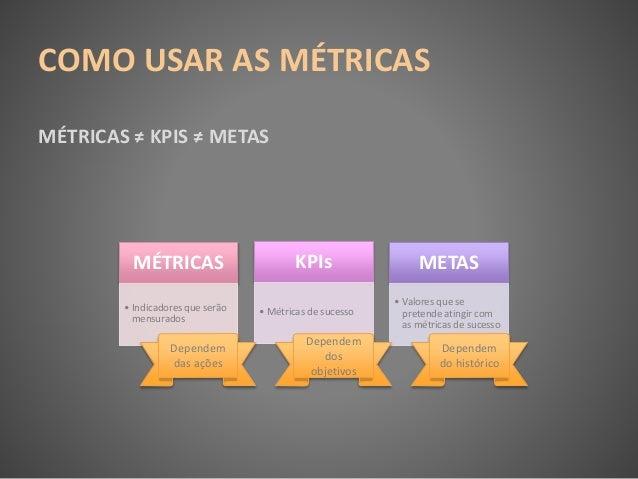 COMO USAR AS MÉTRICAS MÉTRICAS ≠ KPIS ≠ METAS MÉTRICAS • Indicadores que serão mensurados KPIs • Métricas de sucesso METAS...