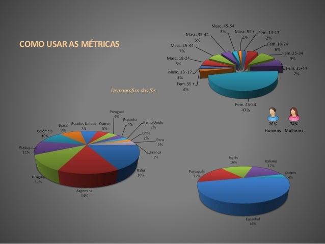 COMO USAR AS MÉTRICAS Demográfico dos fãs 74% Mulheres 26% Homens