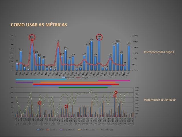COMO USAR AS MÉTRICAS Interações com a página Performance de conteúdo