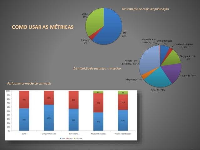 COMO USAR AS MÉTRICAS Distribuição por tipo de publicação Performance média de conteúdo Distribuição de assuntos - recepti...