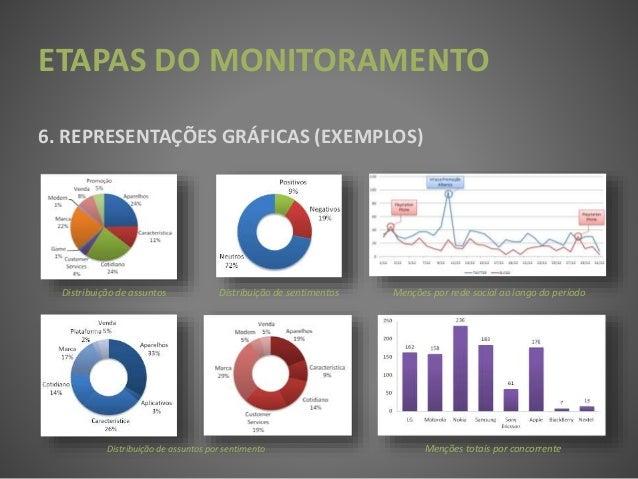 ETAPAS DO MONITORAMENTO 6. REPRESENTAÇÕES GRÁFICAS (EXEMPLOS) Distribuição de assuntos Distribuição de sentimentos Distrib...